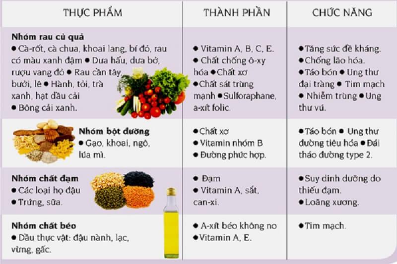 Bảng thành phần và chức năng của thực phẩm ăn chay
