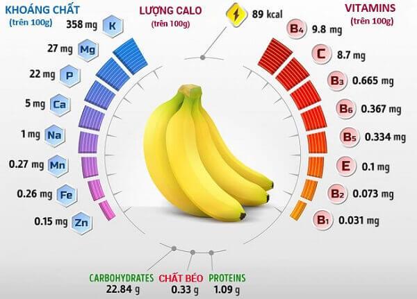chuối có chứa các chất cần thiết cho cơ thể
