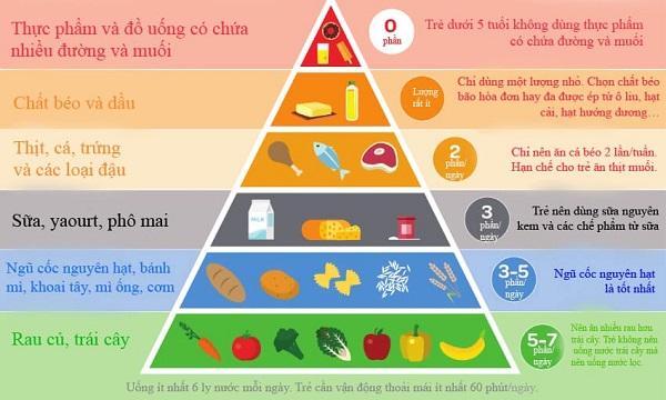 Cho trẻ ăn đồ bổ dưỡng vừa đủ - trào ngược dạ dày ở trẻ sơ sinh - Trào ngược dạ dày ở trẻ sơ sinh, trẻ em 2 tuổi, 3 tuổi, 4 tuổi, 6 tuổi