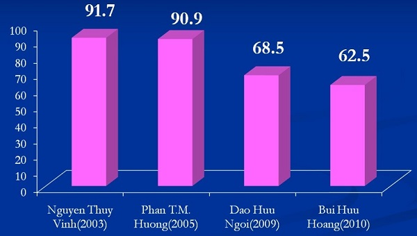 Hiệu quả của các phác đồ điều trị viêm loét dạ dày có Hp đầu tay giảm theo thời gian