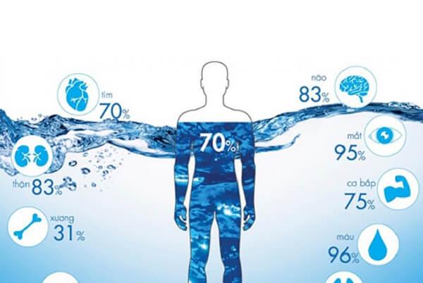 Nguồn nước không hợp vệ sinh - Trẻ bị thủy đậu kiêng ăn gì để không bị sẹo