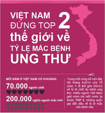 Danh sách 5 bác sĩ Ung Bướu giỏi ở Thành phố Hồ Chí Minh (Tphcm) 8