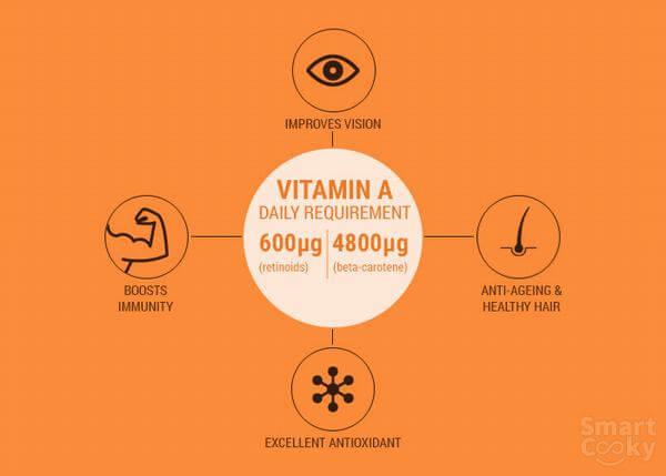 Vitamin A có tác dụng chống bệnh ung thư khi ngăn chặn sản sinh các tế bào ung thư.