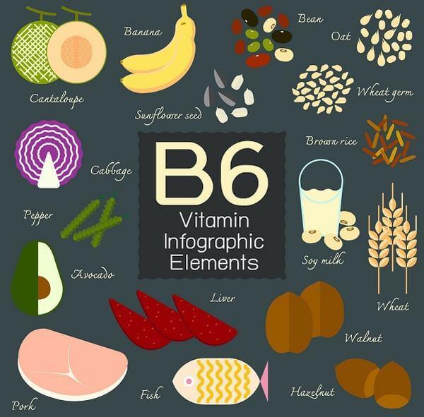 Tác dụng của Vitamin B6 (pyridoxine)
