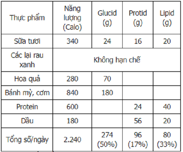 Bảng thành phần của một số loại thực phẩm