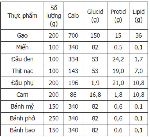 Bảng chuyển đổi hàm lượng calo có trong một số loại thực phẩm thường gặp: