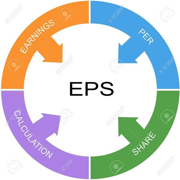 EPS pha loãng (tiếng anh là Diluted EPS): Là lợi nhuận suy giảm trên 1 cổ phiếu.