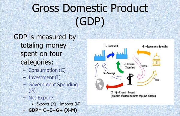 GDP được xem như là yếu tố để đánh giá kích cỡ của nền kinh tế