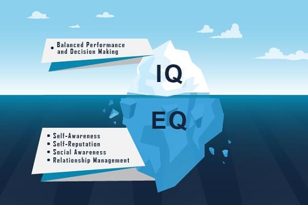 Chỉ số IQ, EQ là gì, bao nhiêu là cao, chỉ số IQ EQ 120 là cao hay thấp?