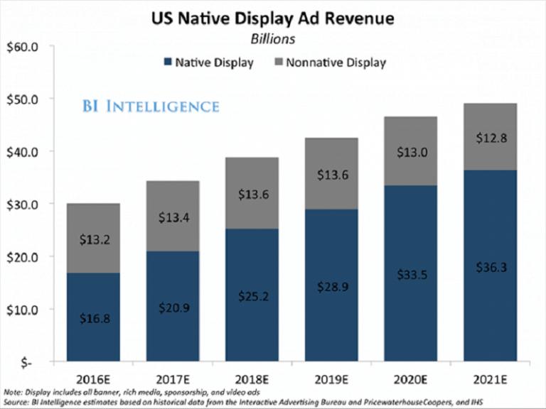 Quảng cáo tự nhiên (Native Advertising) và nhanh chóng được đánh giá là xu hướng mới của marketing