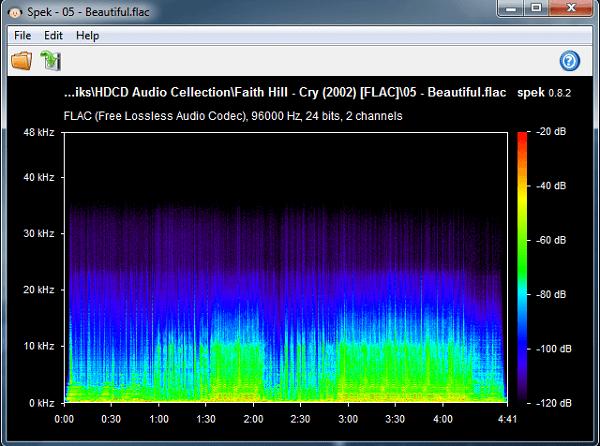 Nhạc Lossless là gì, nghe Lossless ở đâu, so sánh với 320kbps