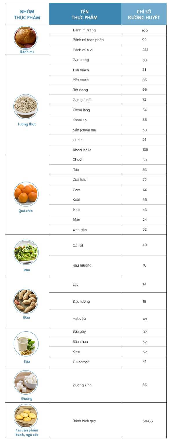 Chỉ số đường huyết của các loại thực phẩm thường ngày