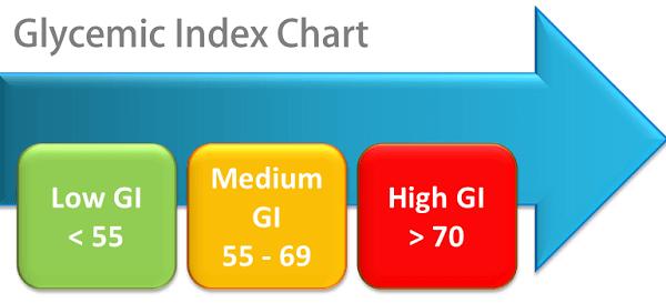 Chỉ số Glycemic hay chỉ số Gl viết tắt của Glycaemic Index là chỉ số đường huyết thực phẩm
