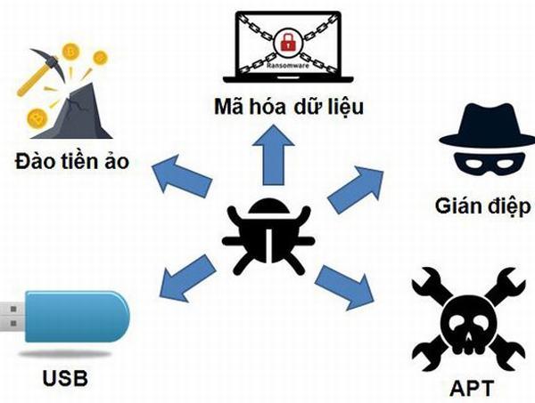 5 loại mã độc đang lây nhiễm nhiều tại Việt Nam
