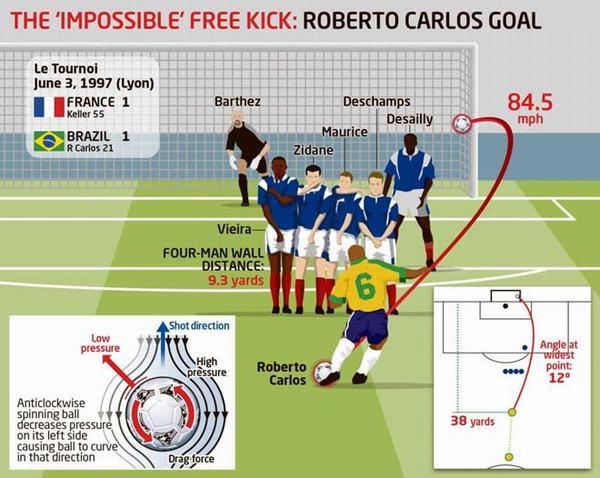 """Lý giải cú sút phạt """"quả chuối"""" huyền thoại của danh thủ Roberto Carlos"""