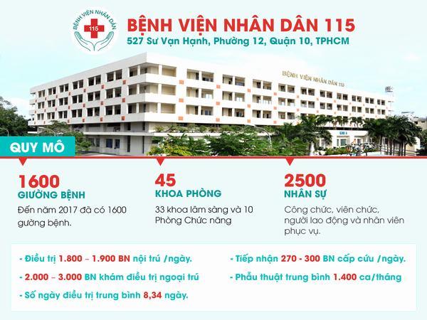 Bệnh viện nhân dân 115 lịch sử hình thành và trưởng thành