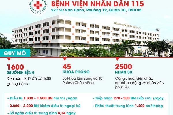 [Bệnh Viện 115] 10 kinh nghiệm khám bệnh chuyên khoa, Bệnh viện nhân dân 115 ở đâu, chuyên khoa gì, có khám bảo hiểm không?