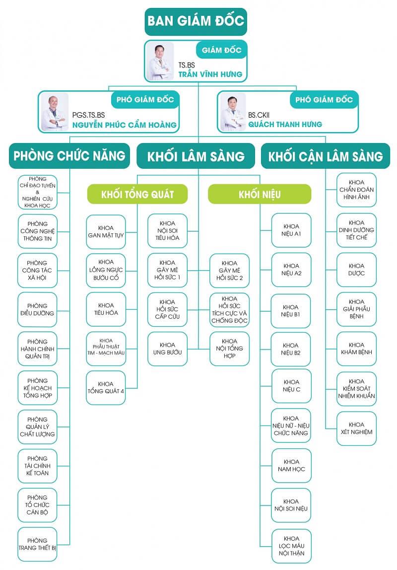 Bệnh viện Bình Dân là chiếc nôi của ngành ngoại khoa của TP.Hồ Chí Minh