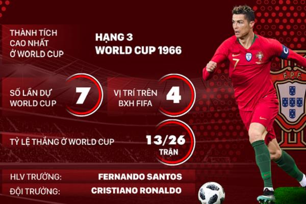 Thông tin về Cristiano Ronaldo: tiểu sử, sự nghiệp thi đấu và danh hiệu đạt được