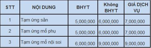 Chi phí khám chữa bệnh Bệnh viện Phụ sản Hùng Vương