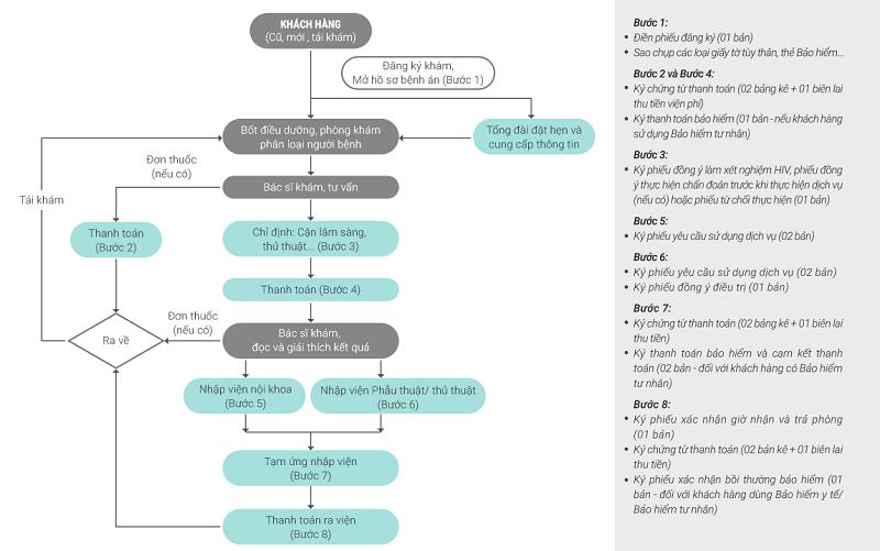 Quy trình khám chữa bệnh tại hệ thống bệnh viện Vinmec