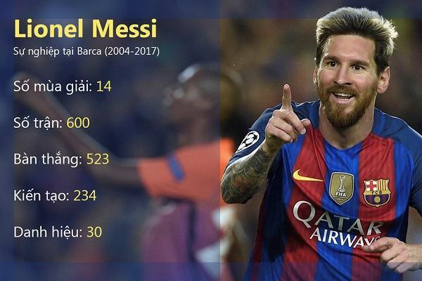 [Lionel messi] Tiểu sử cầu thủ Messi, sinh năm bao nhiêu, cao mét mấy, lương bao nhiêu cập nhất mới nhất 2019