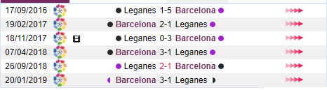 Lịch sử chạm trán Leganes - Barcelona