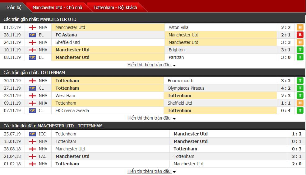 Soi kèo Man Utd vs Tottenham, 02h30 ngày 05/12/2019
