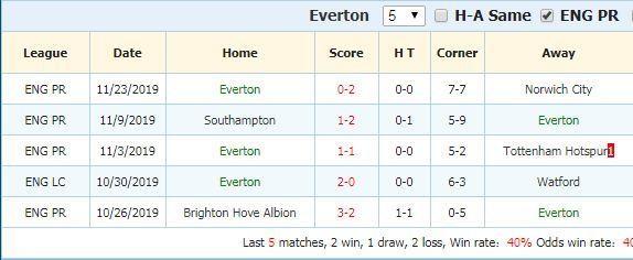 Soi kèo Liverpool vs Everton, 03h15 ngày 05/12/2019