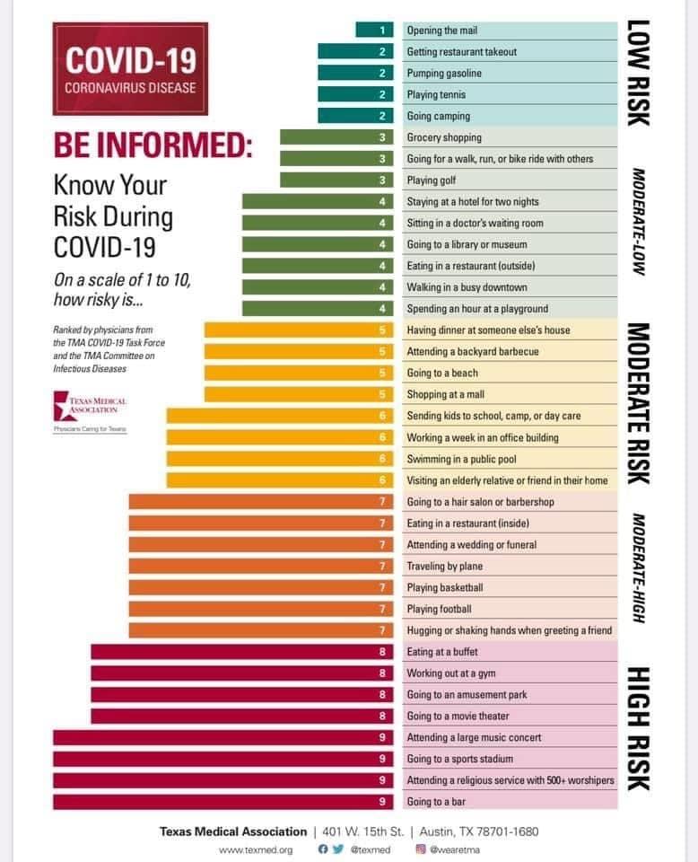 Hoạt động nào có nguy cơ nhiễm COVID-19 cao nhất? 2