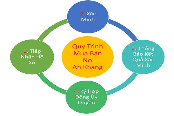 Quy trình mua bán nợ xấu của công ty An Khang