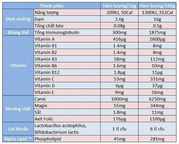 Đâu là công dụng đúng nhất về sữa non Alpha Lipid Lifeline 3